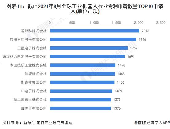 圖表11:截止2021年8月全球工業機器人行業專利申請數量TOP10申請人(單位:項)