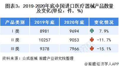 图表3:2019-2020年底中国进口医疗器械产品数量及变化(单位:件,%)