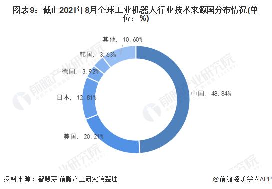 圖表9:截止2021年8月全球工業機器人行業技術來源國分布情況(單位:%)