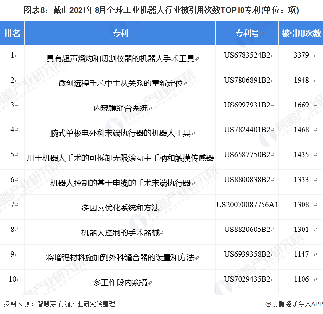 圖表8:截止2021年8月全球工業機器人行業被引用次數TOP10專利(單位:項)