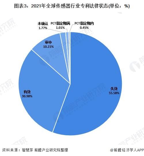 图表3:2021年全球传感器行业专利法律状态(单位:%)