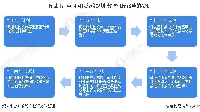 图表1:中国国民经济规划-数控机床政策的演变