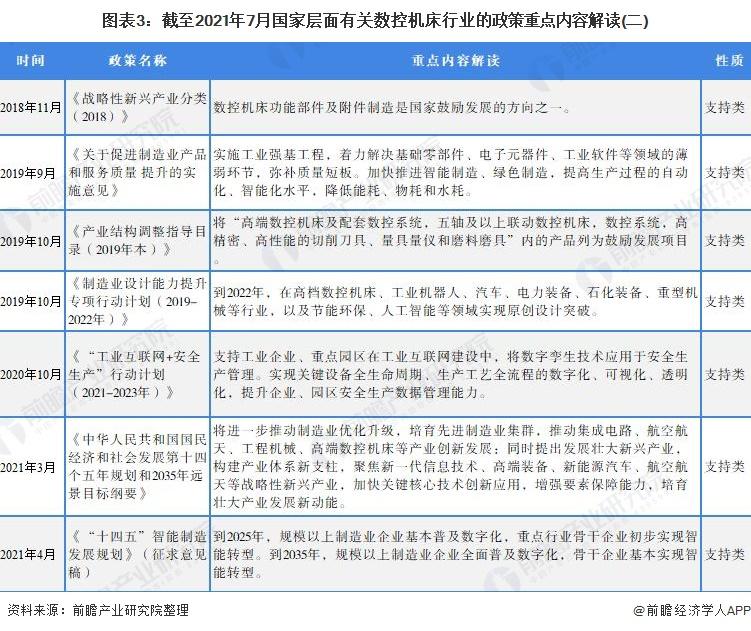 图表3:截至2021年7月国家层面有关数控机床行业的政策重点内容解读(二)