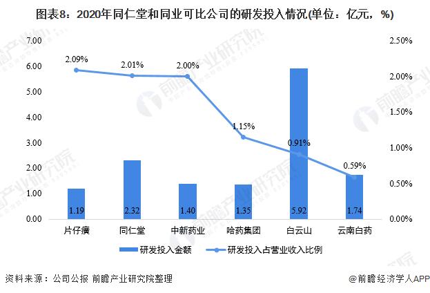 图表8:2020年同仁堂和同业可比公司的研发投入情况(单位:亿元,%)