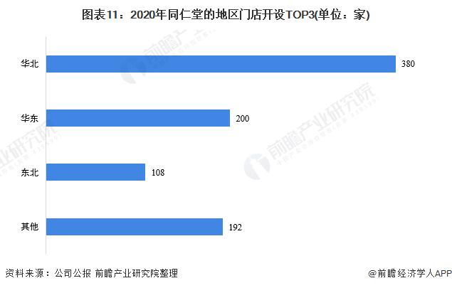 图表11:2020年同仁堂的地区门店开设TOP3(单位:家)