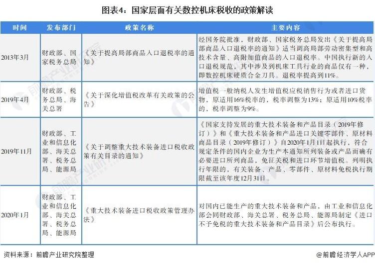图表4:国家层面有关数控机床税收的政策解读