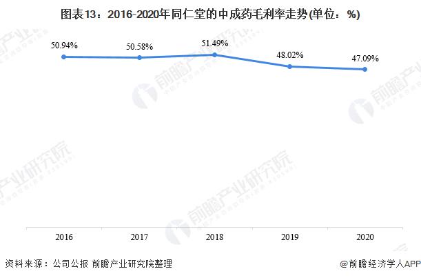 图表13:2016-2020年同仁堂的中成药毛利率走势(单位:%)