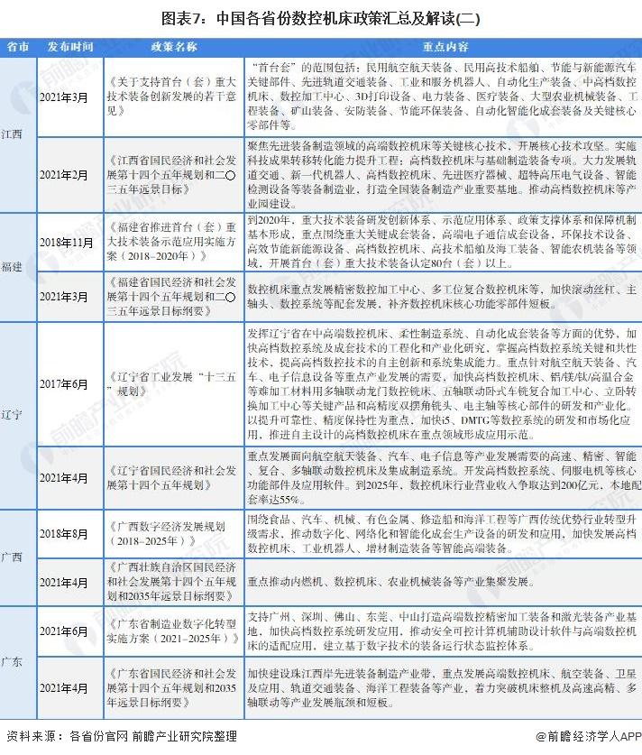 图表7:中国各省份数控机床政策汇总及解读(二)