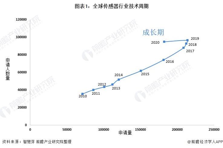 图表1:全球传感器行业技术周期