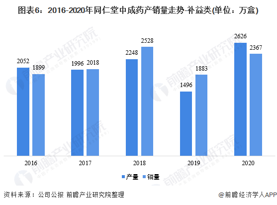 图表6:2016-2020年同仁堂中成药产销量走势-补益类(单位:万盒)