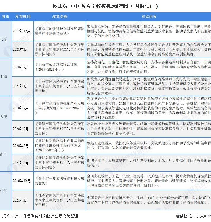 图表6:中国各省份数控机床政策汇总及解读(一)