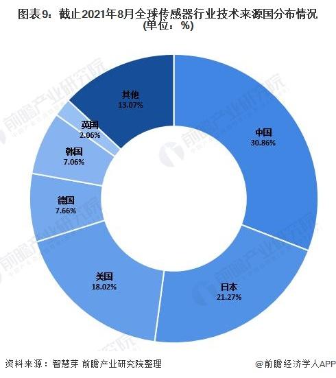 图表9:截止2021年8月全球传感器行业技术来源国分布情况(单位:%)