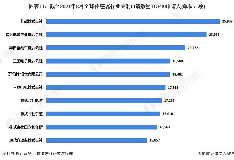 图表11:截至2021年8月全球传感器行业专利申请数量TOP10申请人(单位:项)