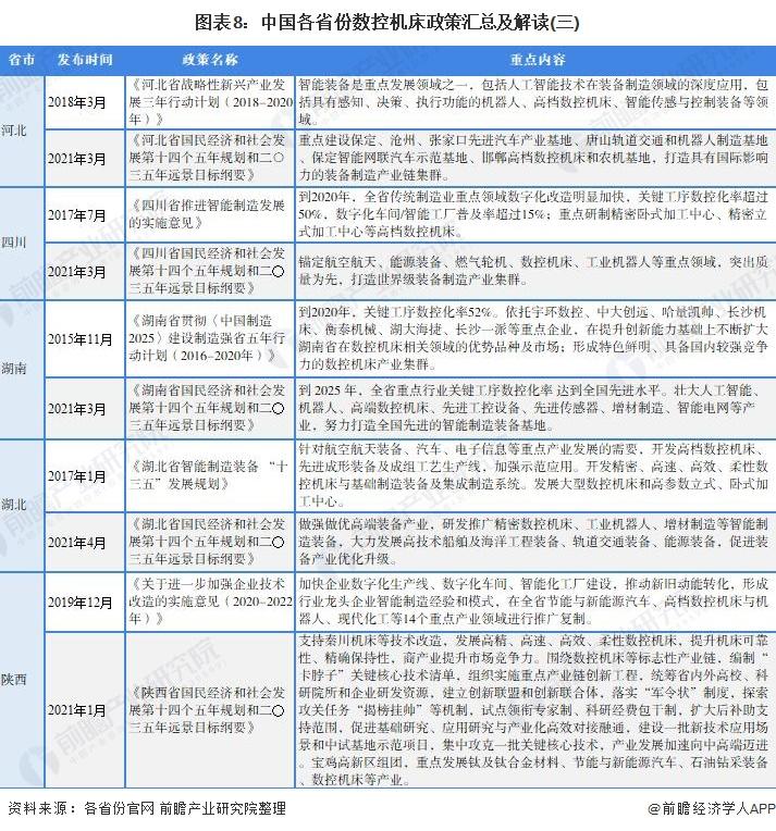 图表8:中国各省份数控机床政策汇总及解读(三)
