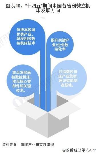 """图表10:""""十四五""""期间中国各省份数控机床发展方向"""