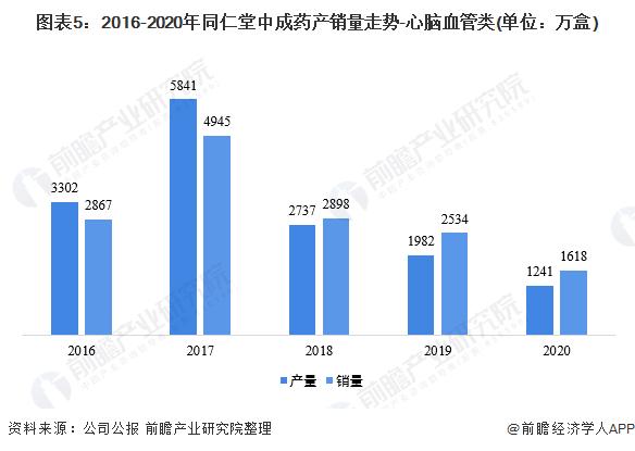 图表5:2016-2020年同仁堂中成药产销量走势-心脑血管类(单位:万盒)
