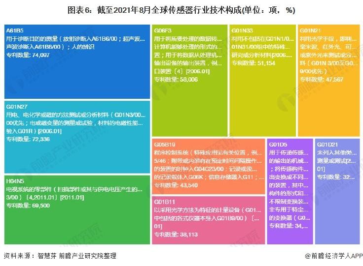 图表6:截至2021年8月全球传感器行业技术构成(单位:项,%)
