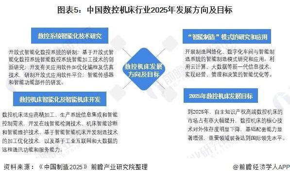 图表5:中国数控机床行业2025年发展方向及目标