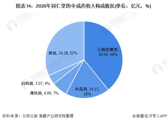 图表14:2020年同仁堂的中成药收入构成情况(单位:亿元,%)