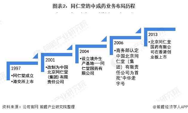 图表2:同仁堂的中成药业务布局历程