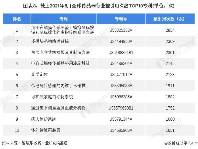 图表8:截止2021年8月全球传感器行业被引用次数TOP10专利(单位:次)