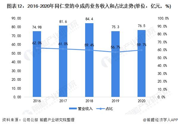 图表12:2016-2020年同仁堂的中成药业务收入和占比走势(单位:亿元,%)