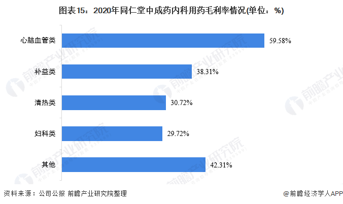 图表15:2020年同仁堂中成药内科用药毛利率情况(单位:%)