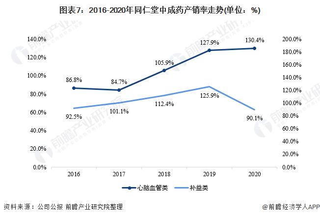 图表7:2016-2020年同仁堂中成药产销率走势(单位:%)