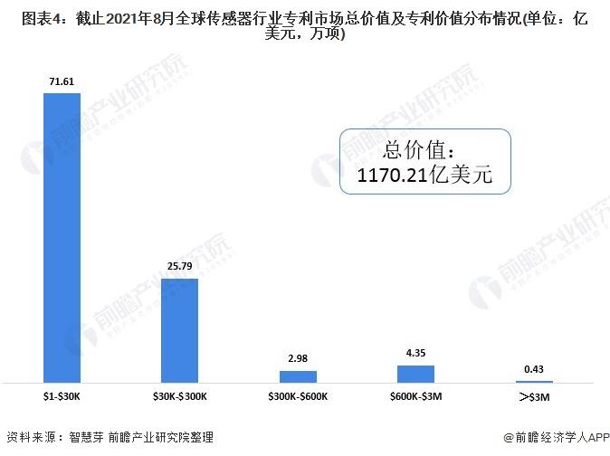 图表4:截止2021年8月全球传感器行业专利市场总价值及专利价值分布情况(单位:亿美元,万项)