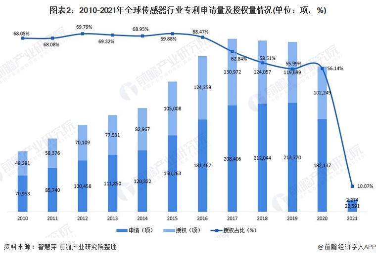 图表2:2010-2021年全球传感器行业专利申请量及授权量情况(单位:项,%)
