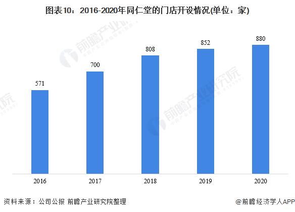 图表10:2016-2020年同仁堂的门店开设情况(单位:家)