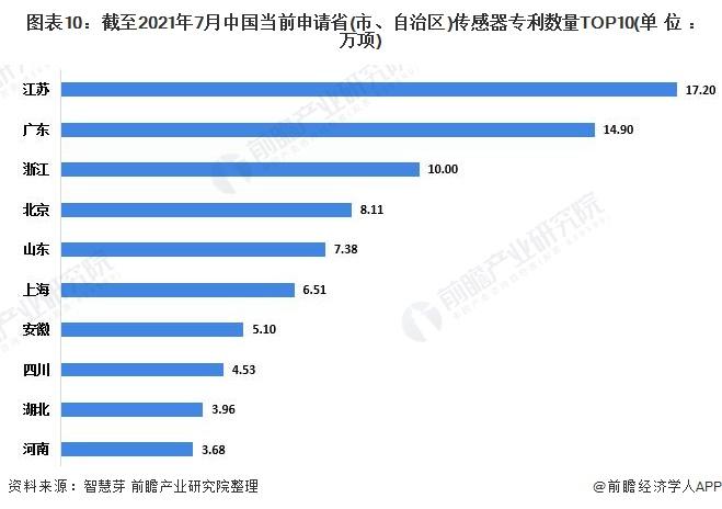 图表10:截至2021年7月中国当前申请省(市、自治区)传感器专利数量TOP10(单位:万项)