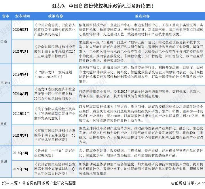 图表9:中国各省份数控机床政策汇总及解读(四)
