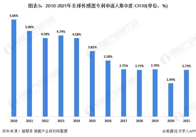 图表5:2010-2021年全球传感器专利申请人集中度-CR10(单位:%)