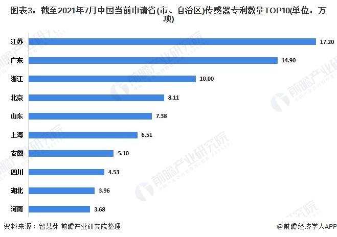 图表3:截至2021年7月中国当前申请省(市、自治区)传感器专利数量TOP10(单位:万项)