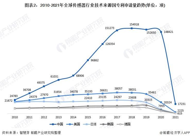 图表2:2010-2021年全球传感器行业技术来源国专利申请量趋势(单位:项)