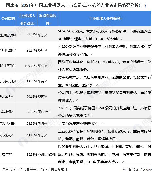 图表4:2021年中国工业机器人上市公司-工业机器人业务布局情况分析(一)