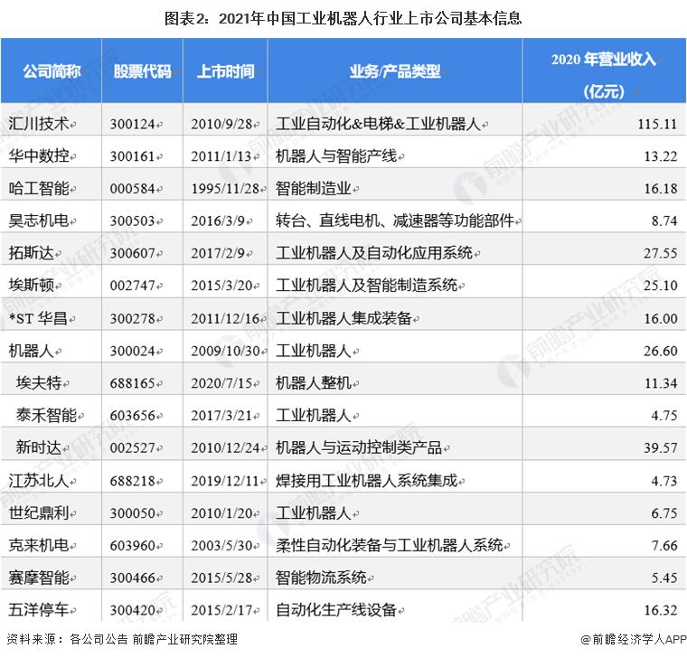 图表2:2021年中国工业机器人行业上市公司基本信息