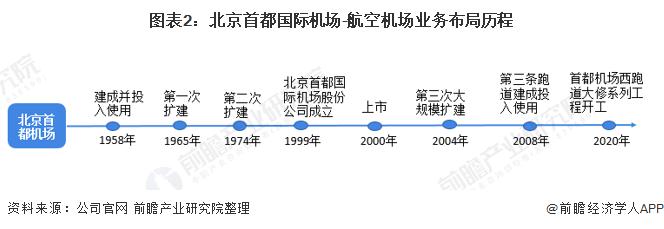 图表2:北京首都国际机场-航空机场业务布局历程