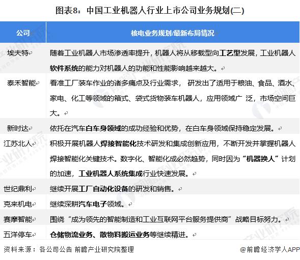 图表8:中国工业机器人行业上市公司业务规划(二)