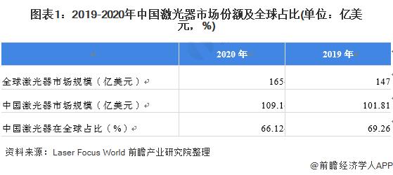 图表1:2019-2020年中国激光器市场份额及全球占比(单位:亿美元,%)