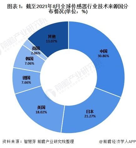 图表1:截至2021年8月全球传感器行业技术来源国分布情况(单位:%)