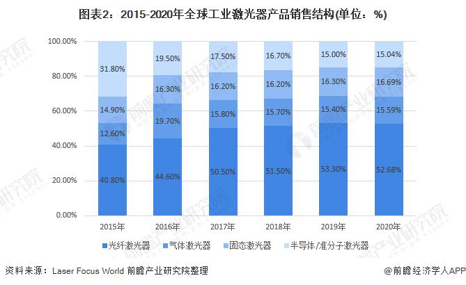 图表2:2015-2020年全球工业激光器产品销售结构(单位:%)