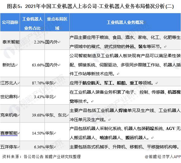 图表5:2021年中国工业机器人上市公司-工业机器人业务布局情况分析(二)