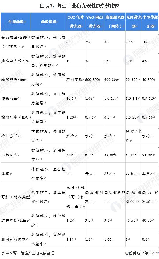 图表3:典型工业激光器性能参数比较