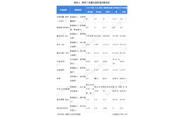 中国激光器市场现状及光纤激光器国产化进程