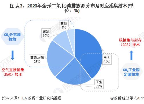 图表3:2020年全球二氧化碳排放源分布及对应捕集技术(单位:%)