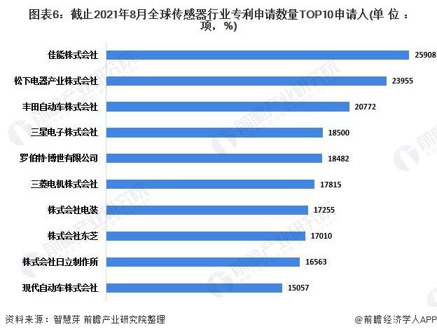 图表6:截止2021年8月全球传感器行业专利申请数量TOP10申请人(单位:项,%)