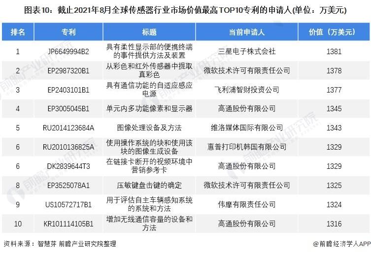 图表10:截止2021年8月全球传感器行业市场价值最高TOP10专利的申请人(单位:万美元)