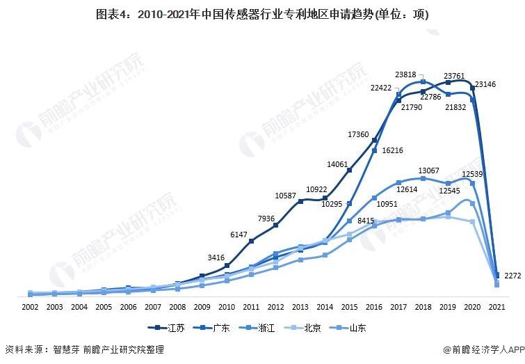 图表4:2010-2021年中国传感器行业专利地区申请趋势(单位:项)